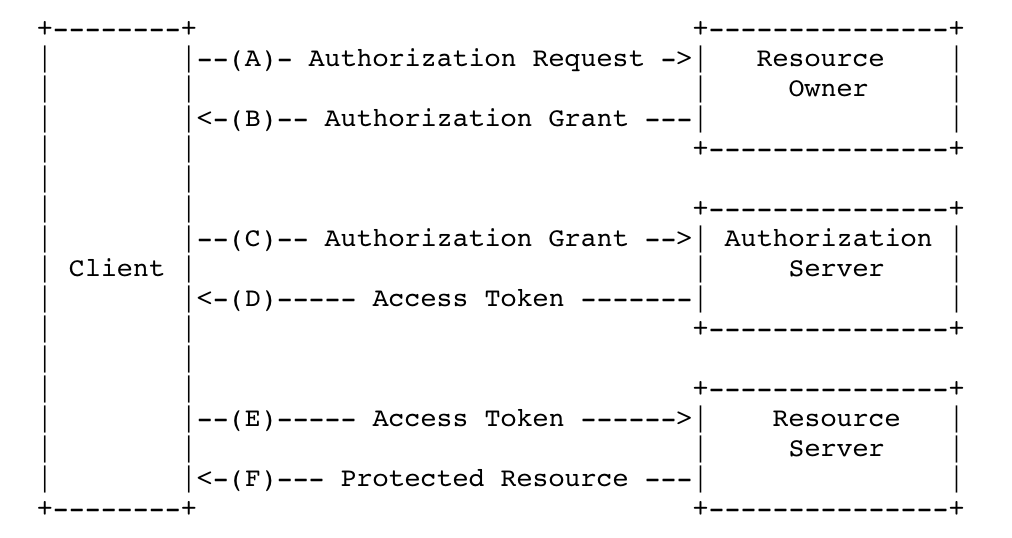 Spring boot 2 0 with Oauth2 + Jwt - http://www netkiller cn - OSCHINA