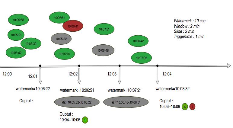 1关于flink的时间字段-ProcessTime-重新debug-读kafka->通知观察方(含