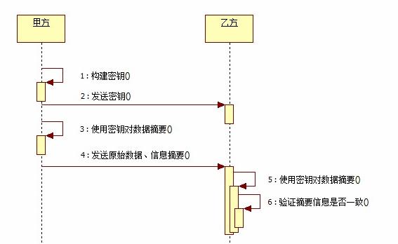 基于HMAC-SHA256的base64加密- Bony的个人空间- OSCHINA