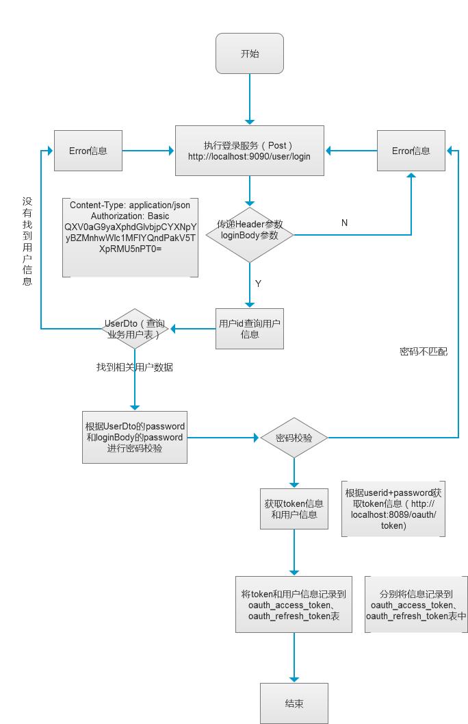 OAuth2 0用户名,密码登录解析- 算法之名的个人空间- OSCHINA