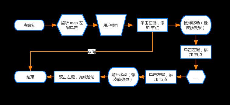 leaflet知识整理- Voole的个人页面- OSCHINA