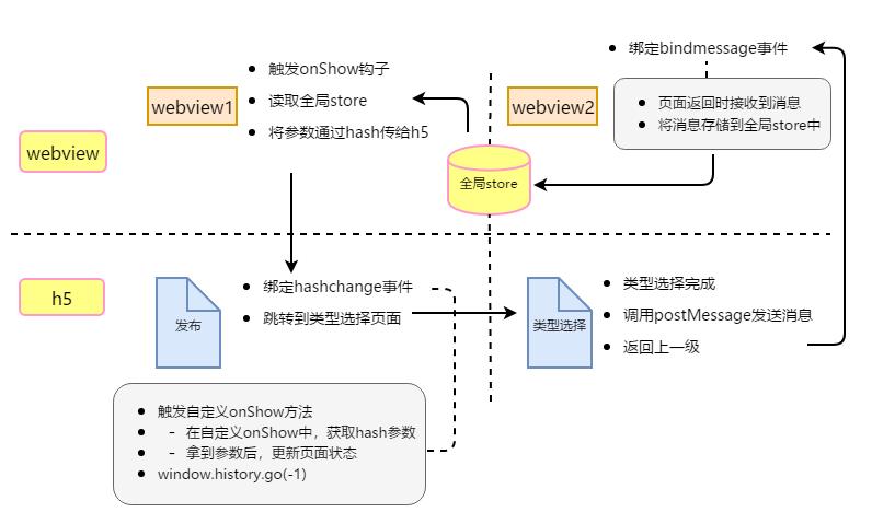 hashchange前端页面跳转- i33的个人空间- OSCHINA