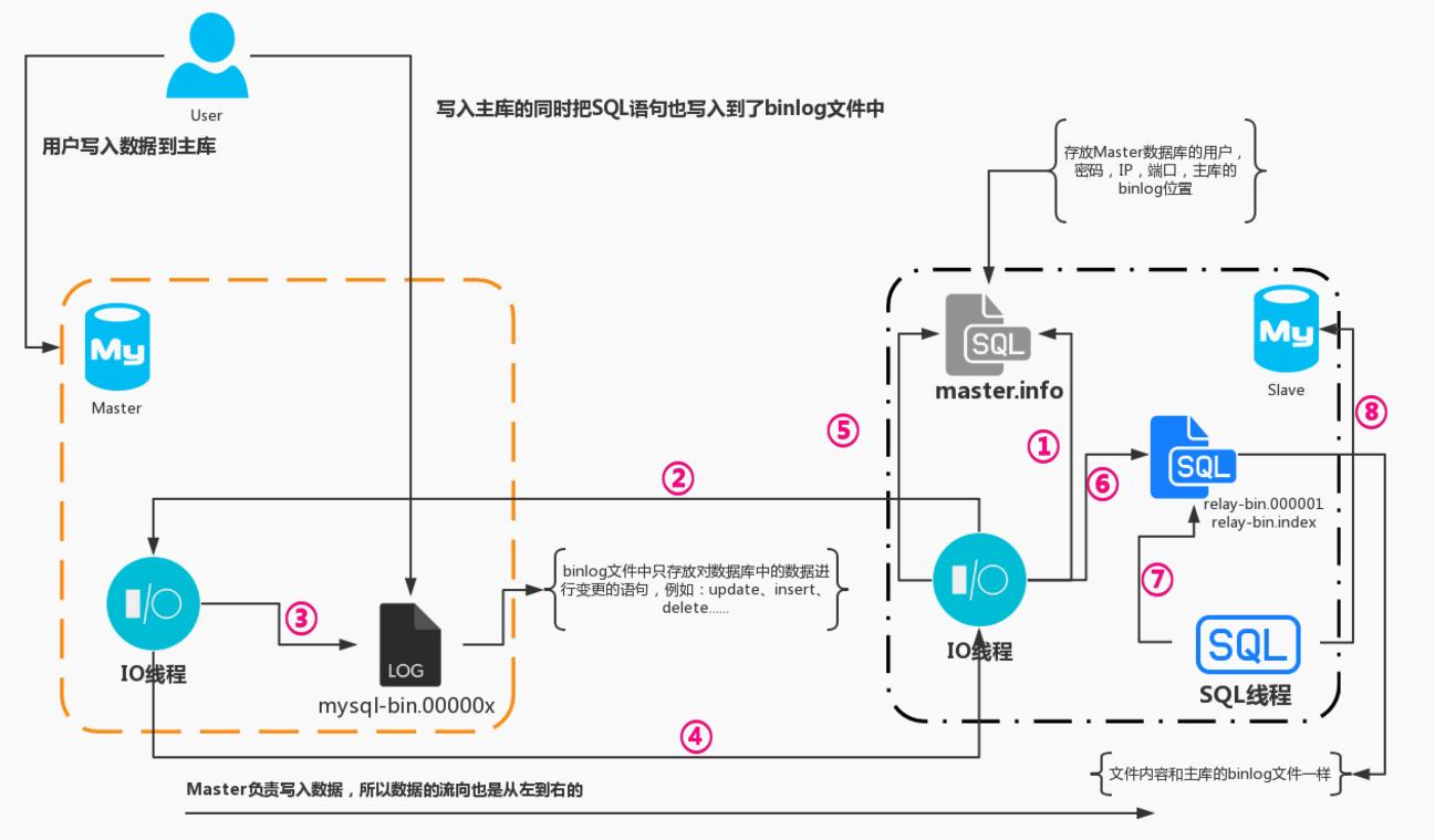 MySQL5 7主从docker镜像制作- ytqvip的个人页面- OSCHINA