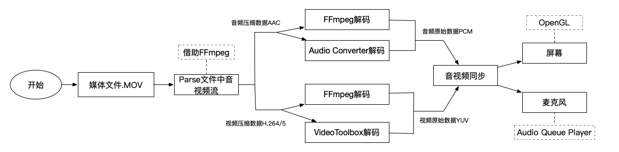 Ubuntu16 04 安装ffmpeg 实现视频流解析- mecisery的个人空间