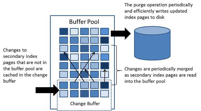 Change Buffer 的架构图