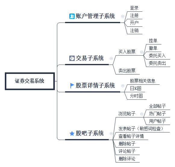 证券交易系统功能