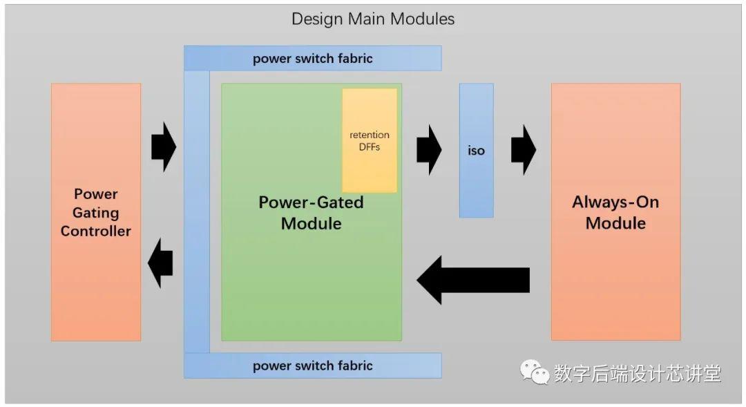 低功耗设计基础:Power Gating详解