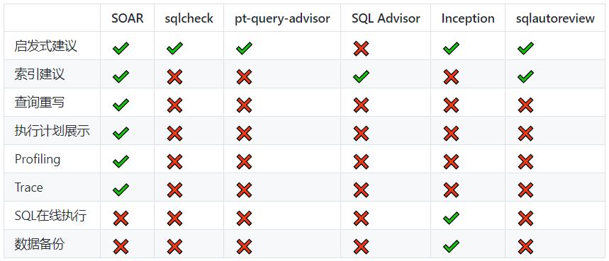 SQL 智能优化与改写工具 SOAR