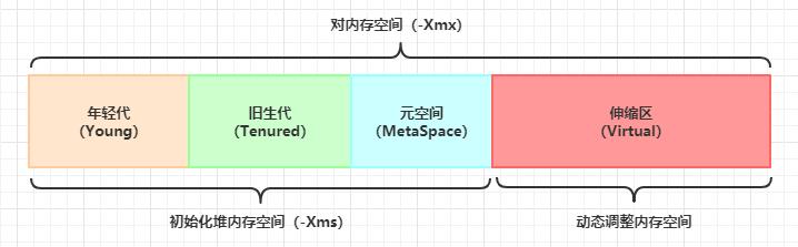 JVM整体内存调整