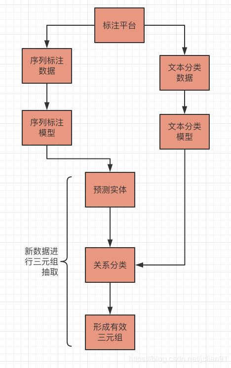 抽取系统流程图