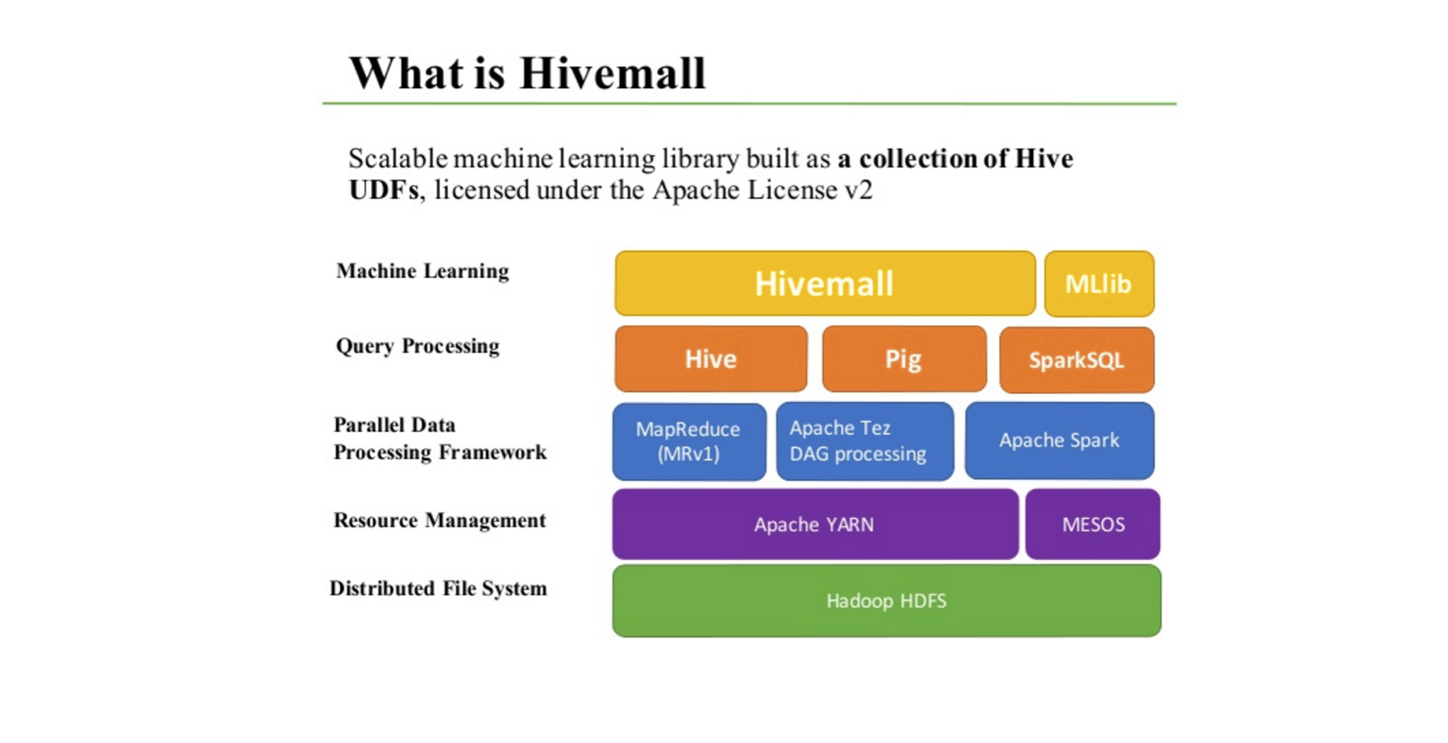 基于 Hive UDF 的机器学习算法工具 Apache Hivemall