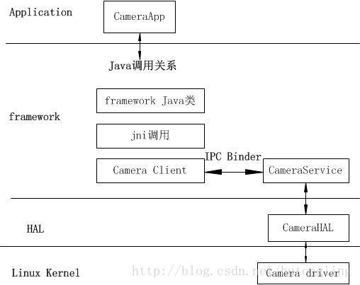 Android Camera从App层到framework层到HAL层的初始化过程- 天王