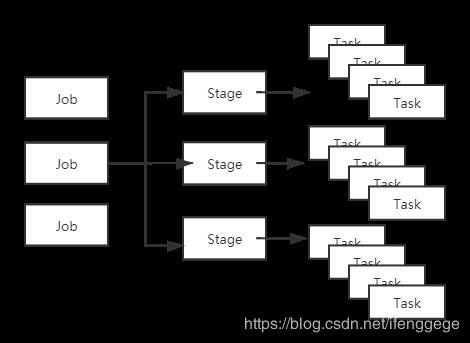Job-Stage-Task对应图