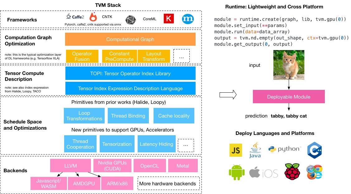 《一步一步解读神经网络编译器TVM(一)——一个简单的例子》