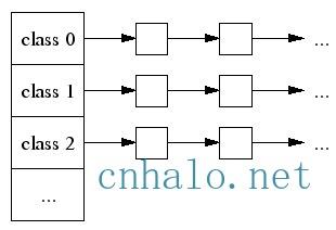 tcmalloc小对象类型链表
