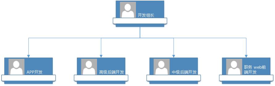 前后端分离开发团队组织架构图