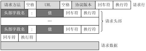 http消息结构