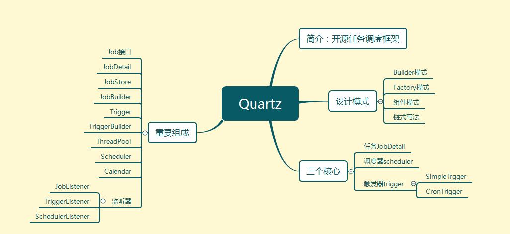 Quartz.NET