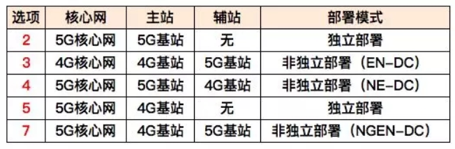 突發!5G 標準進程延後 3 個月