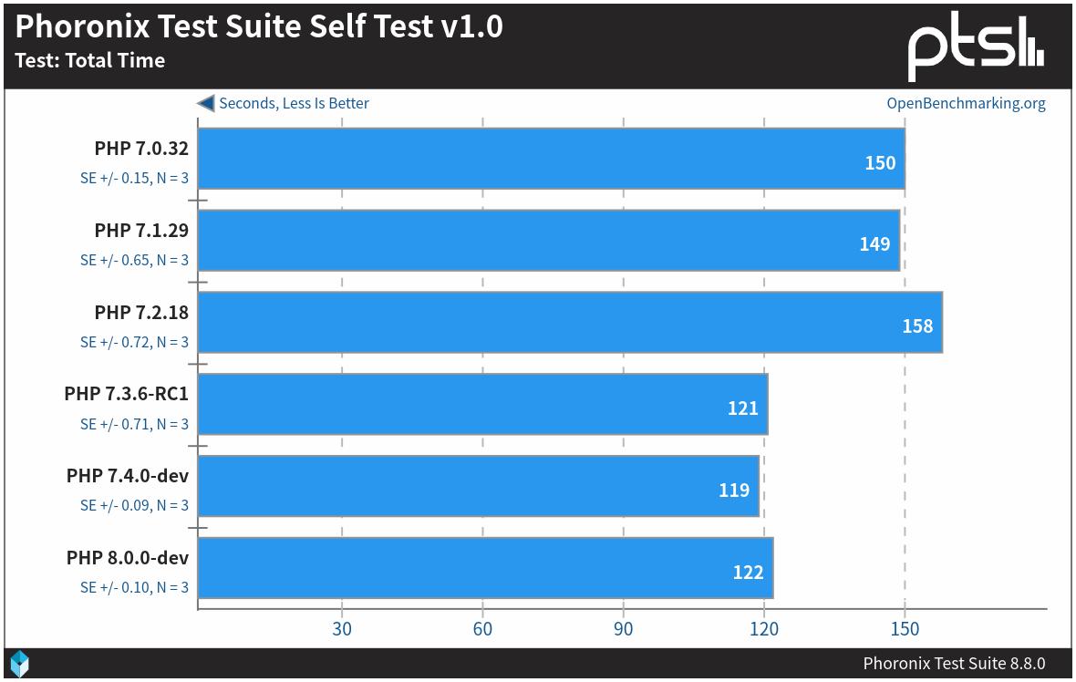 PHP 7.4 早期性能基准测试:与 7.3 差不多A