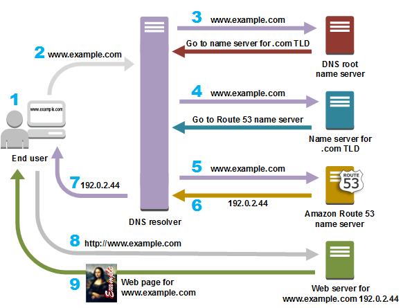 HTTPS如何防止DNS欺骗?