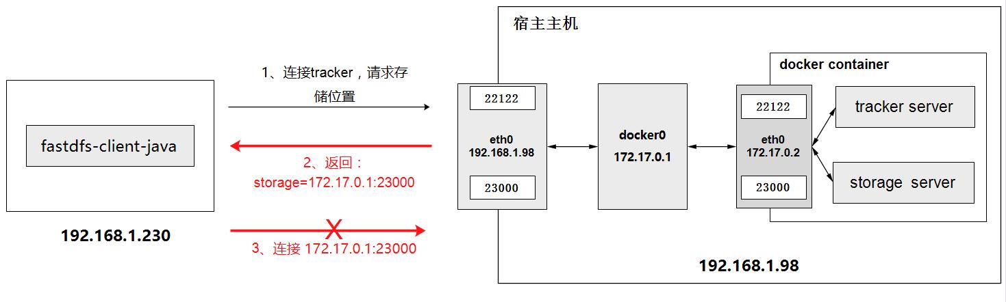 docker安装fastdfs碰到storage的IP地址映射宿主地址问题插图(1)