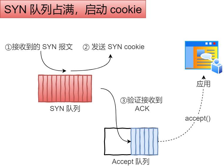 tcp_syncookies 应对 SYN 攻击