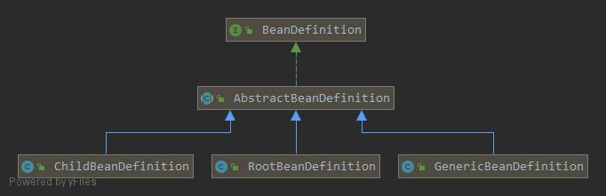 BeanDefinition