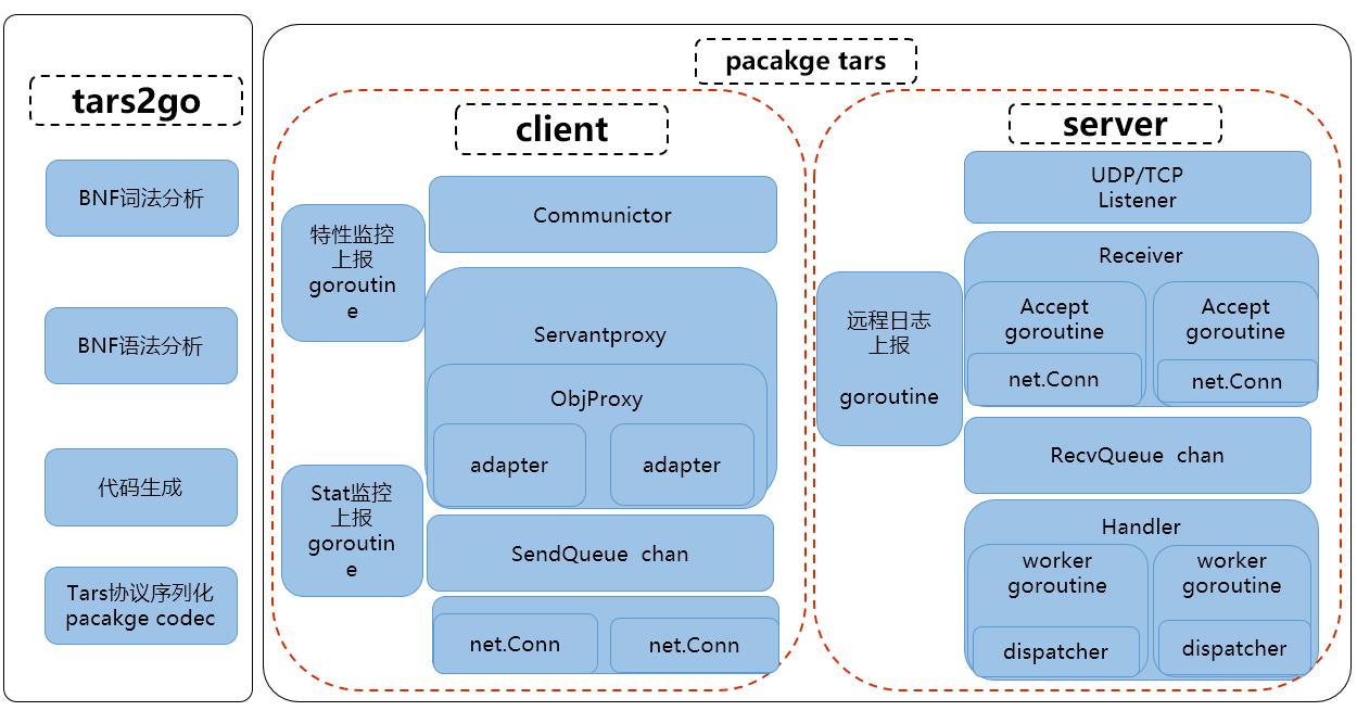 Go 语言实现的高性能微服务框架 TarsGo