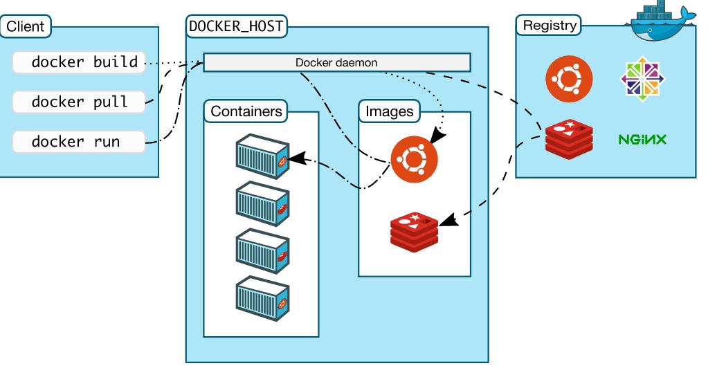 docker-framework