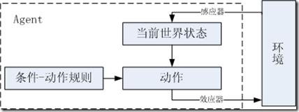 简单反应式Agent结构框图