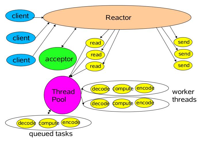 单 Reactor 多线程模型