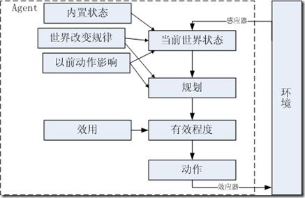 效用驱动的Agent结构框图