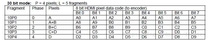 hdmi_packing_30bit