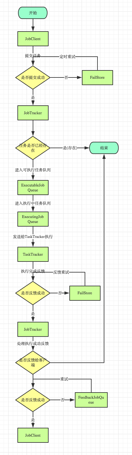 job流程图