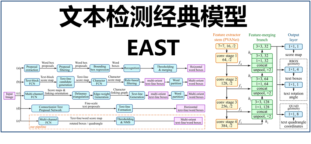大话文本检测经典模型:EAST - 雪饼的个人空间- OSCHINA