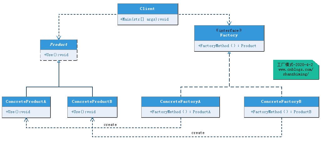 shanzm_FactoryMethodPattern_UML