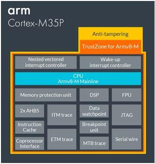 cortex-m35p