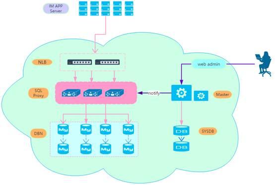 MySQL分布式数据库高可用实践:架构、复制机制、多机房
