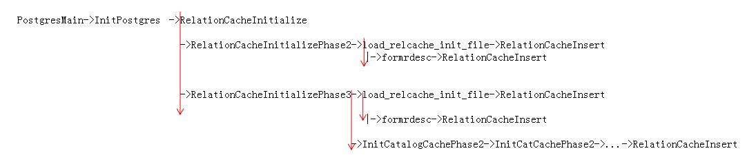 relcache初始化代码流