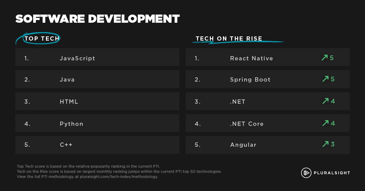 JavaScript 成为最受欢迎的开发技术