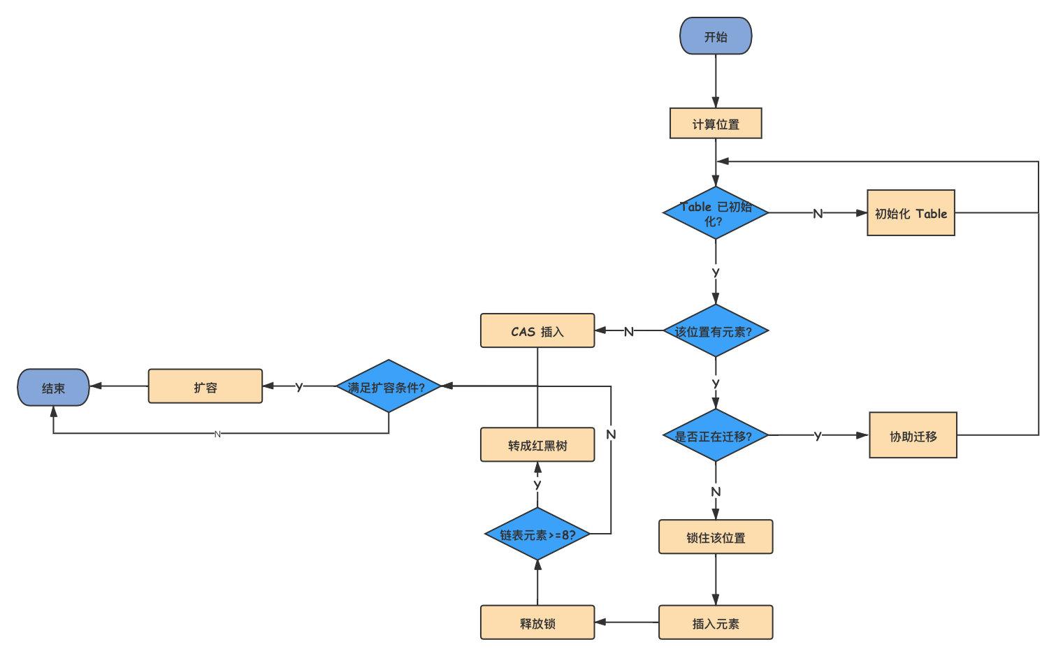 concurrentHashMap-1.8 加入元素