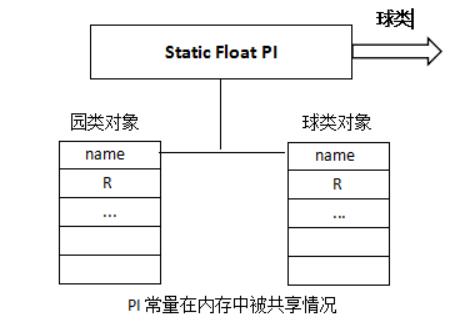 Java 静态变量、常量和方法笔记