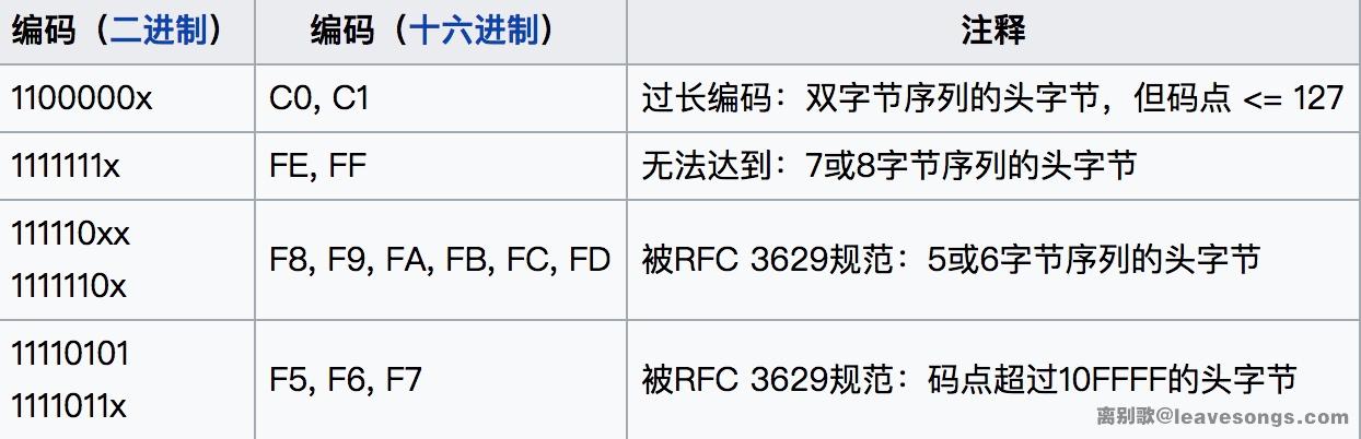UTF8编码