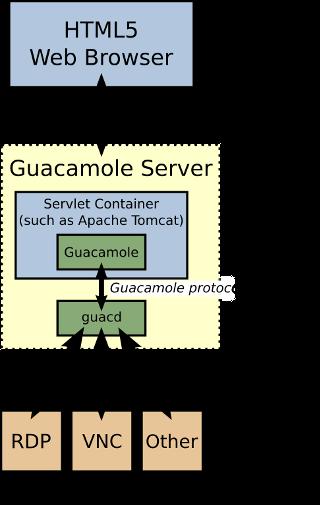 Guacamole 开发web端远程桌面插图