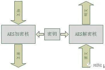 AES加解密常见结构