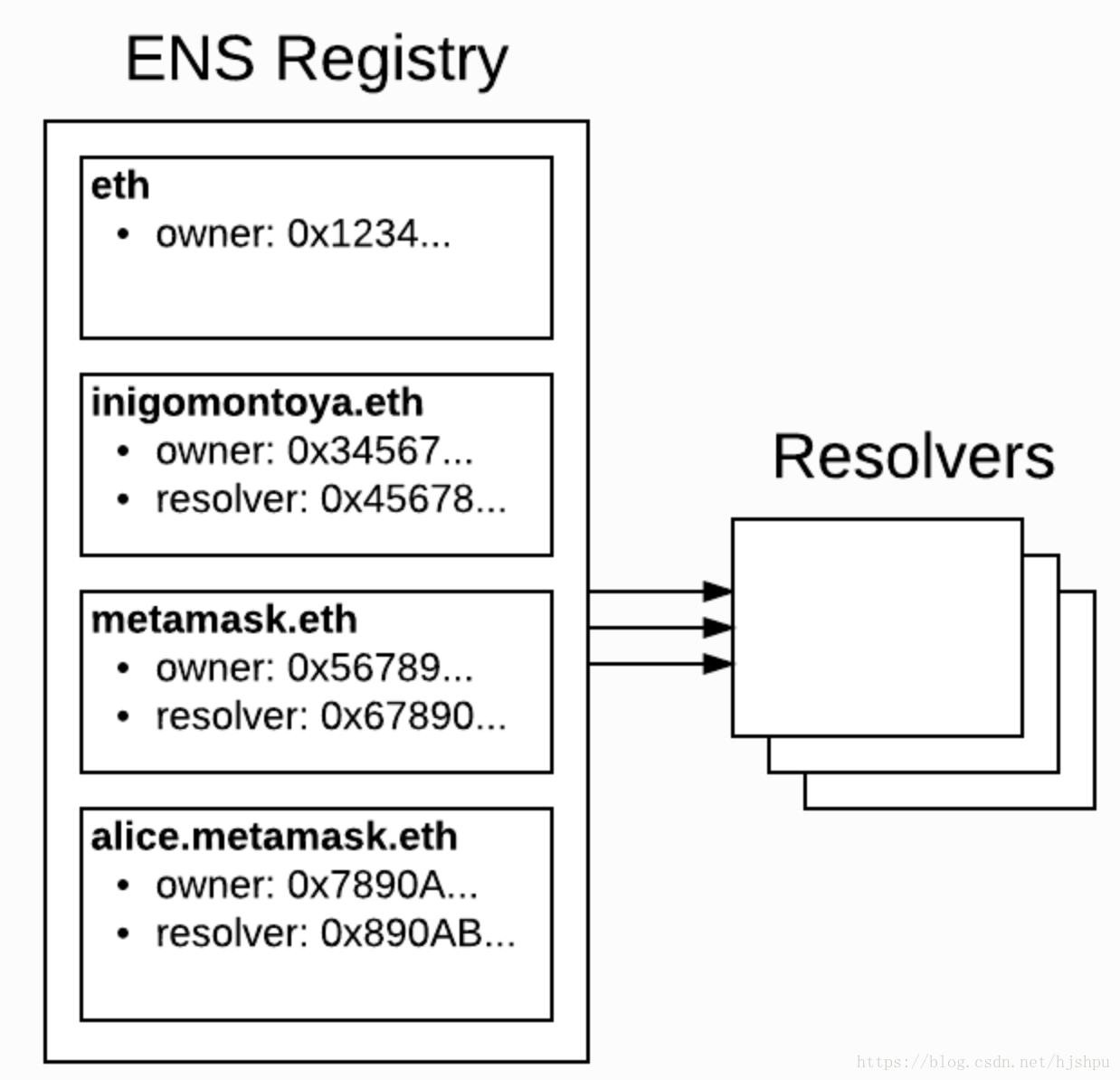 ENS两个基本组件