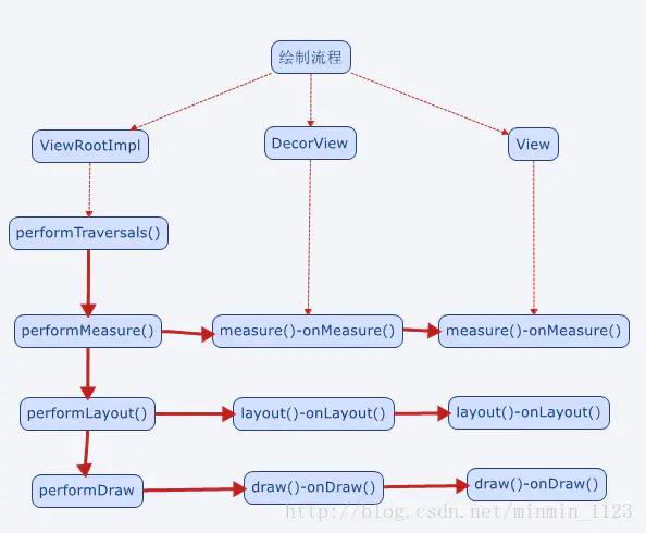 View工作流程图