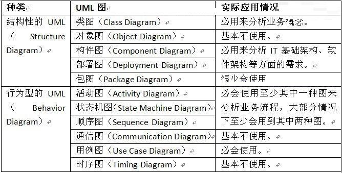 表 1.1 各种UML图实际应用情况