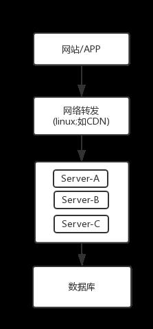 聊聊缓存- gucheng_en的个人空间- OSCHINA